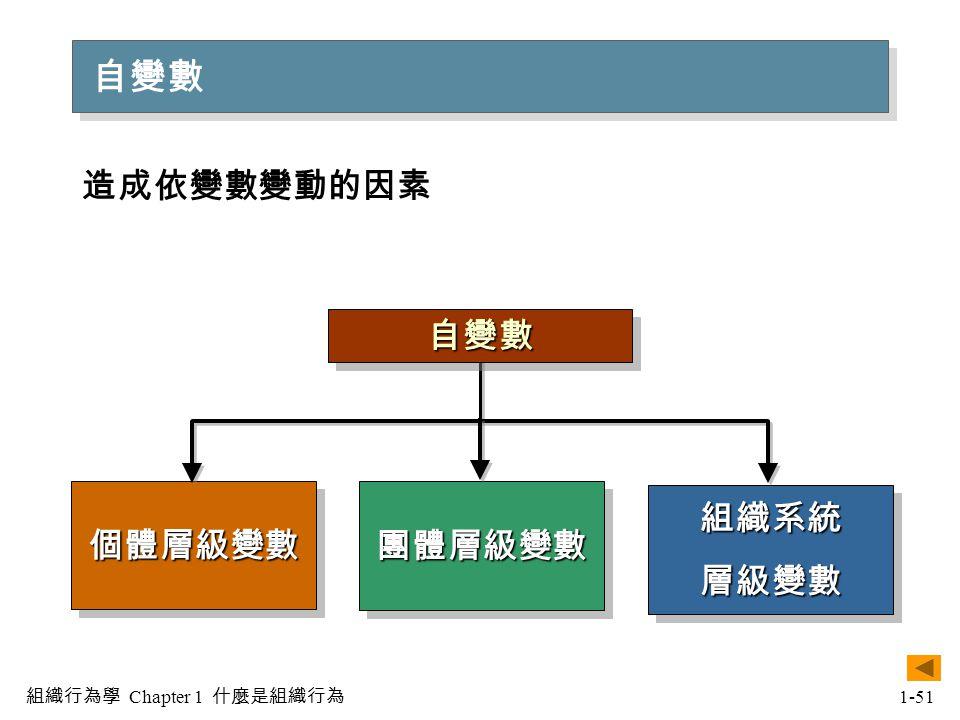 基本的OB模式 II 組織行為模式的發展:第二階段 組織行為學 Chapter 1 什麼是組織行為