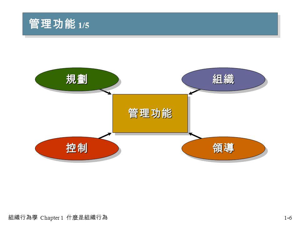 管理功能 2/5 規劃 界定組織目標,建立全盤性策略來完成目標,以及發展各種計畫來整合及協調組織活動