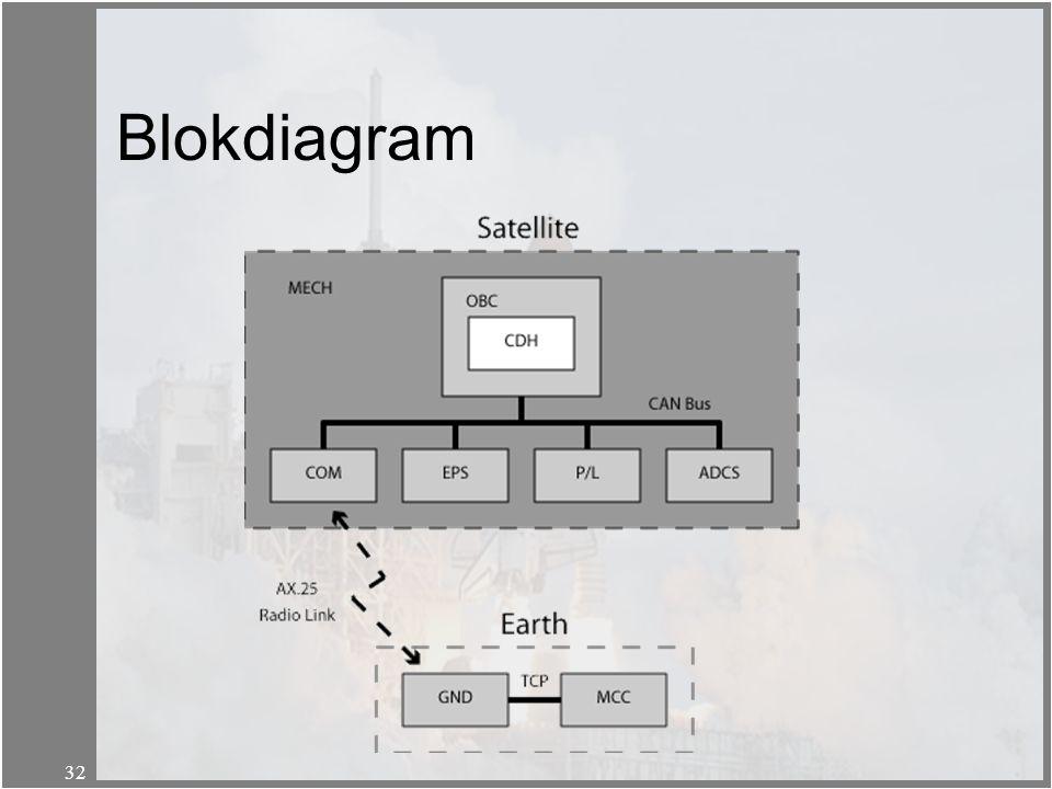 Blokdiagram
