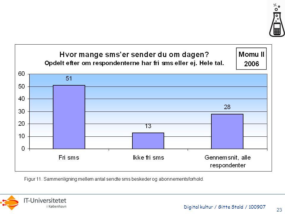 Figur 11. Sammenligning mellem antal sendte sms beskeder og abonnementsforhold.