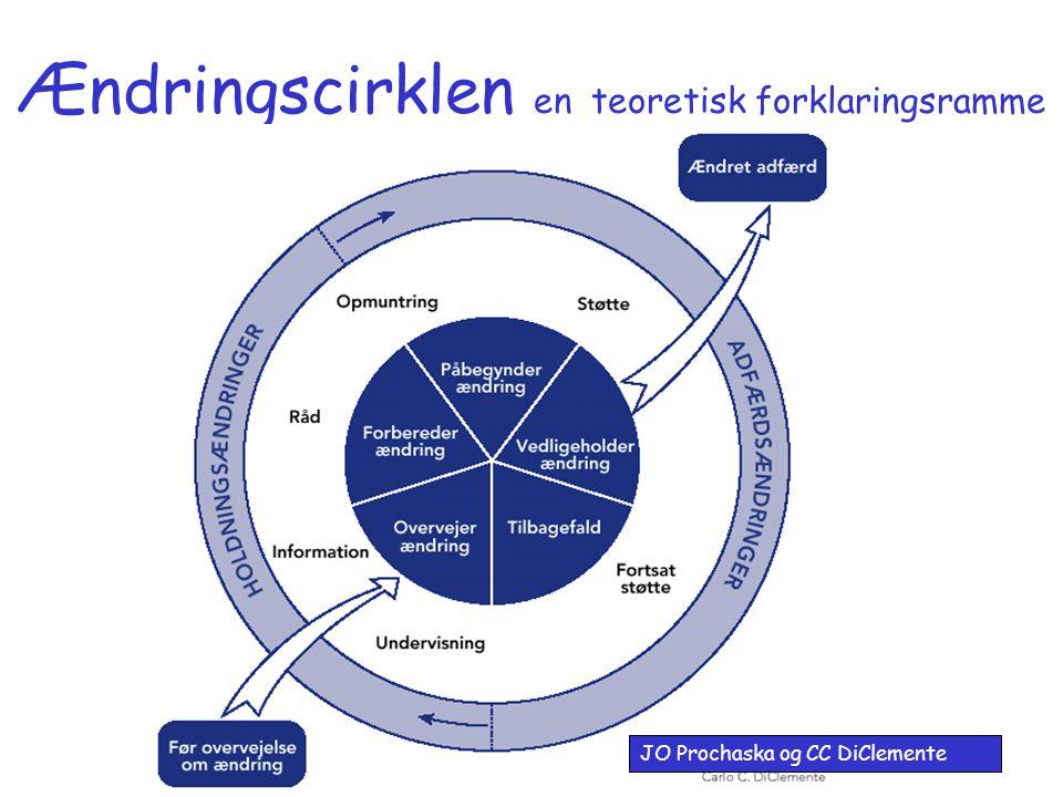Ændringscirklen en teoretisk forklaringsramme
