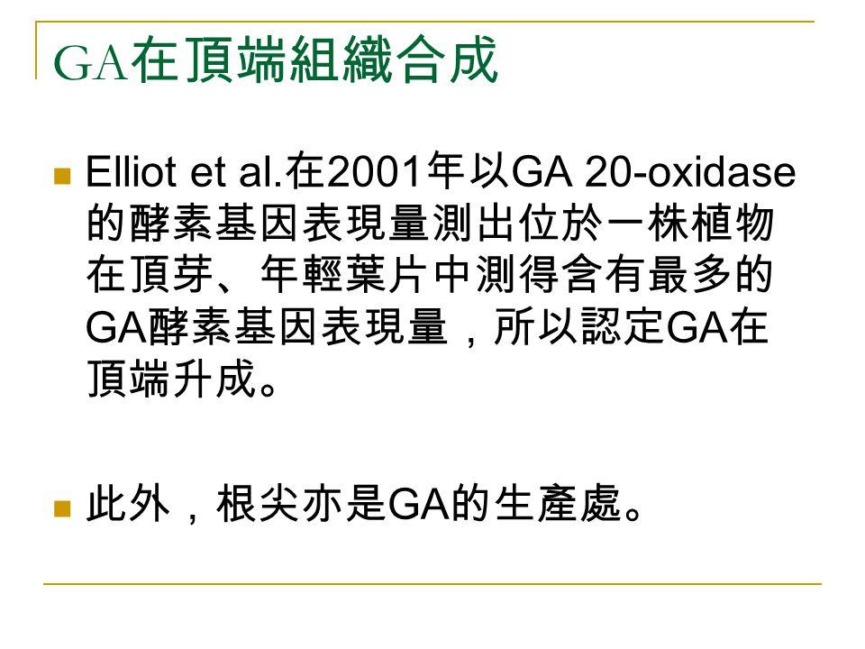 GA在頂端組織合成 Elliot et al.在2001年以GA 20-oxidase 的酵素基因表現量測出位於一株植物在頂芽、年輕葉片中測得含有最多的GA酵素基因表現量,所以認定GA在頂端升成。 此外,根尖亦是GA的生產處。