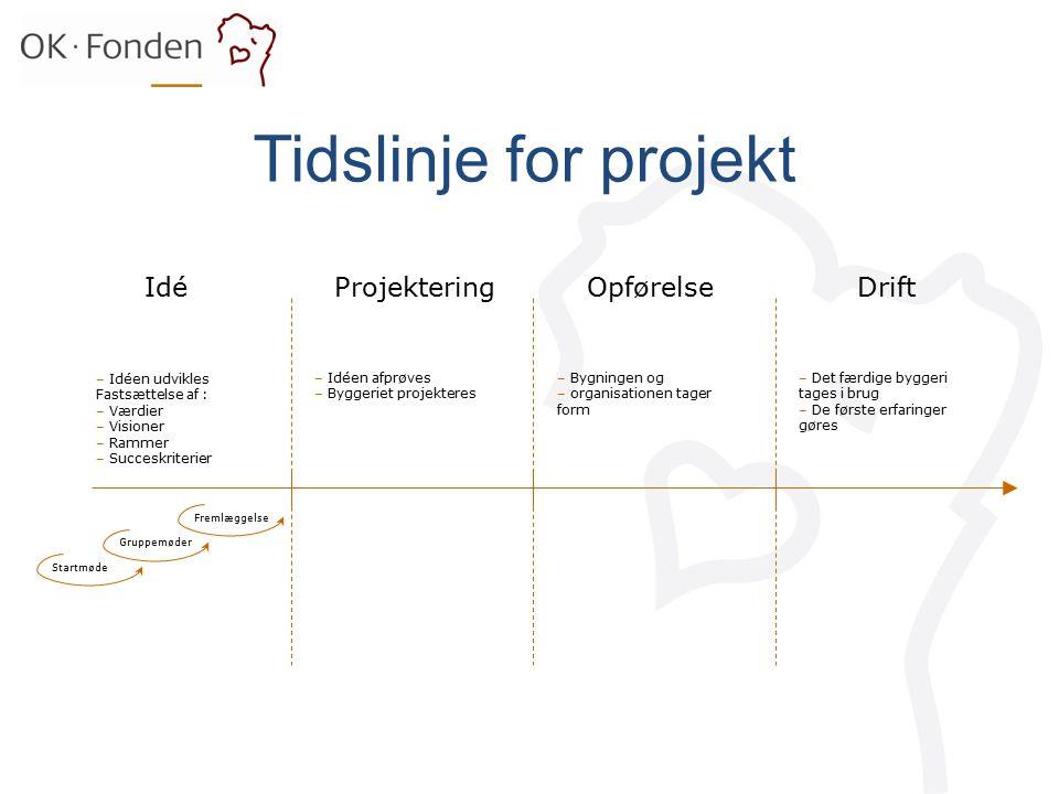 Tidslinje for projekt Idé Projektering Opførelse Drift Idéen udvikles