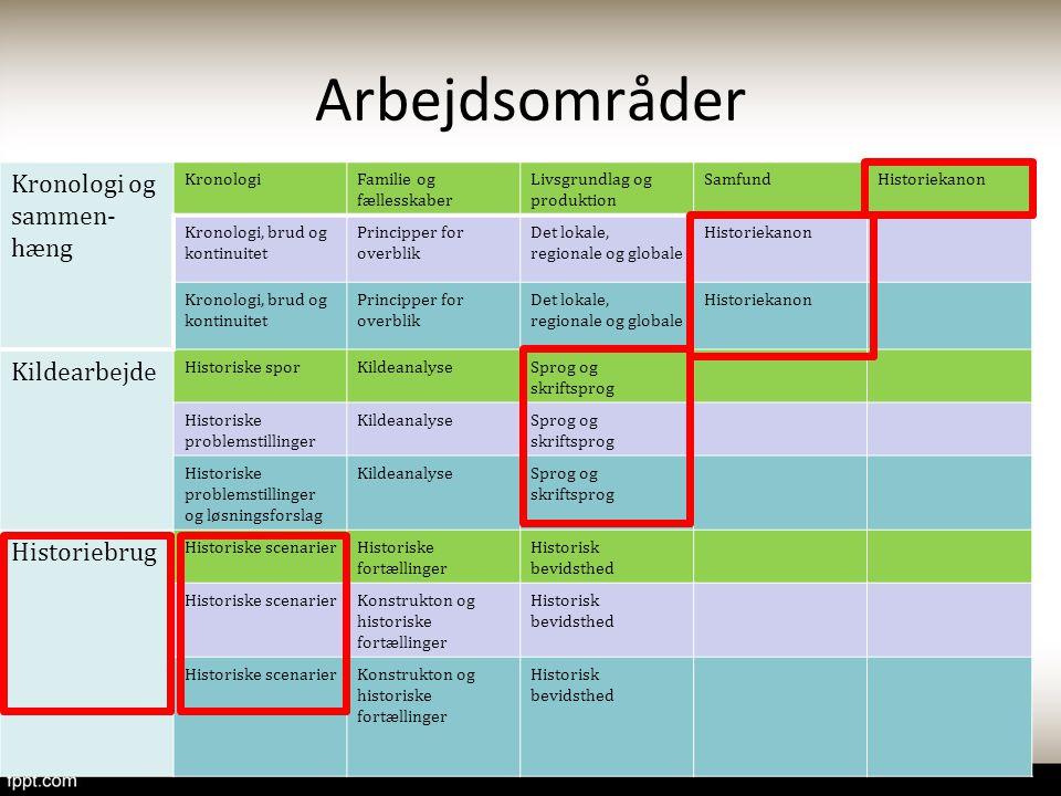 Arbejdsområder Kronologi og sammen-hæng Kildearbejde Historiebrug