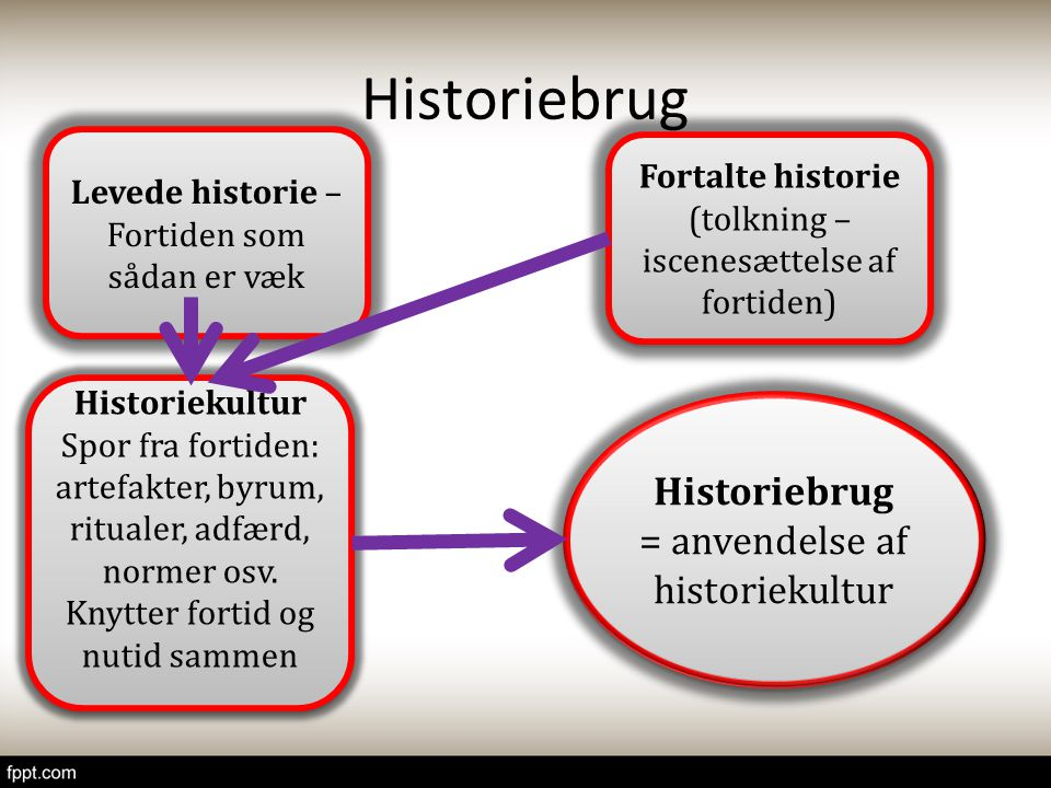 Historiebrug Historiebrug = anvendelse af historiekultur