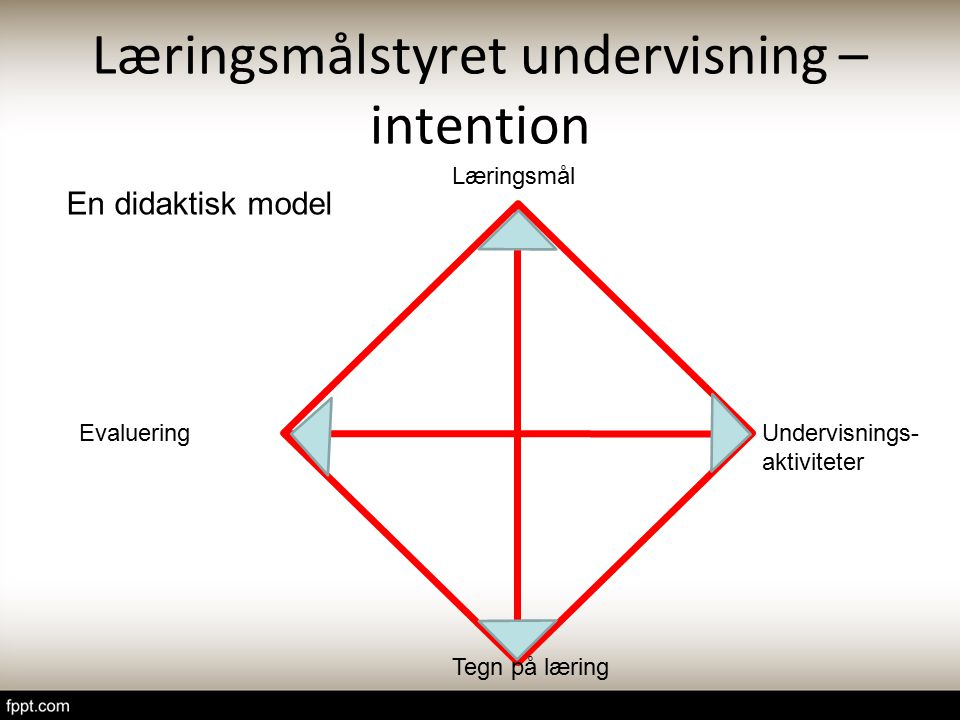 Læringsmålstyret undervisning – intention