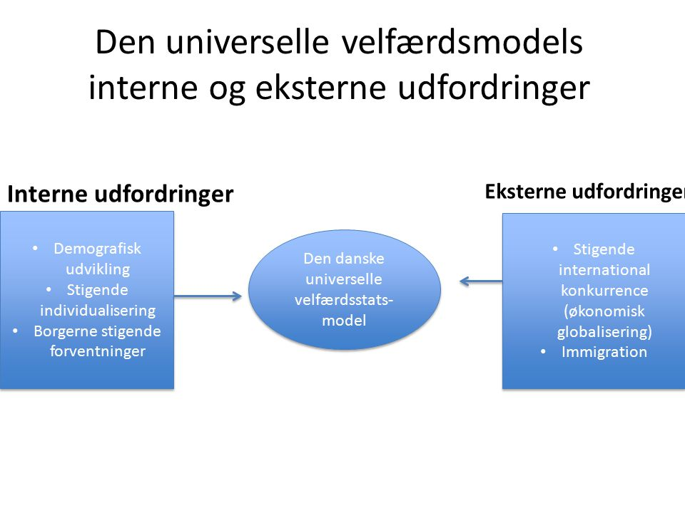 Den universelle velfærdsmodels interne og eksterne udfordringer