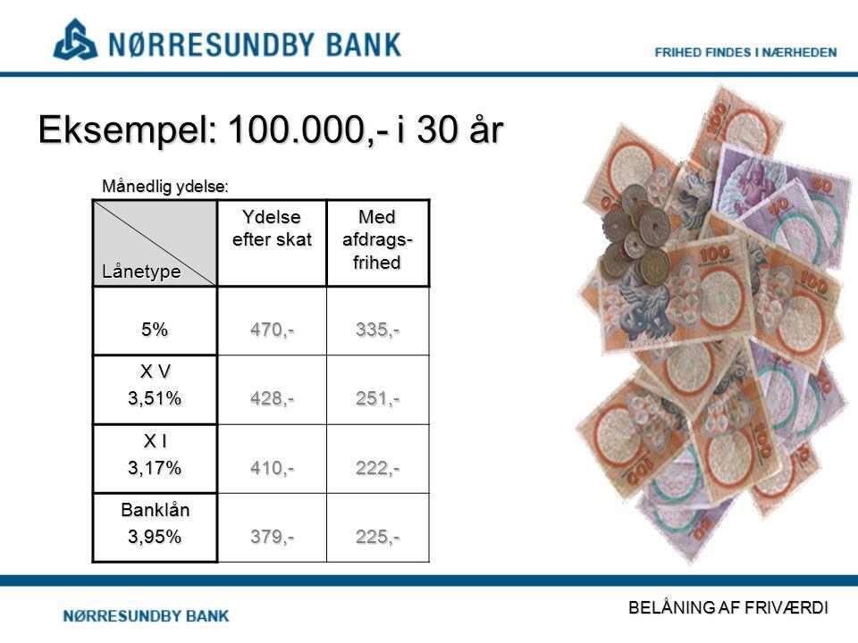 Eksempel: 100.000,- i 30 år Lånetype Ydelse efter skat