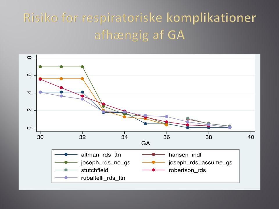 Risiko for respiratoriske komplikationer afhængig af GA