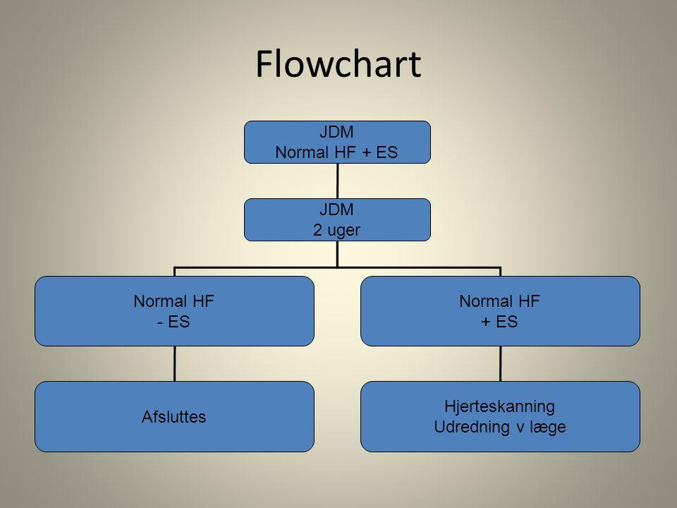 Flowchart JDM Normal HF + ES 2 uger Normal HF - ES + ES Afsluttes