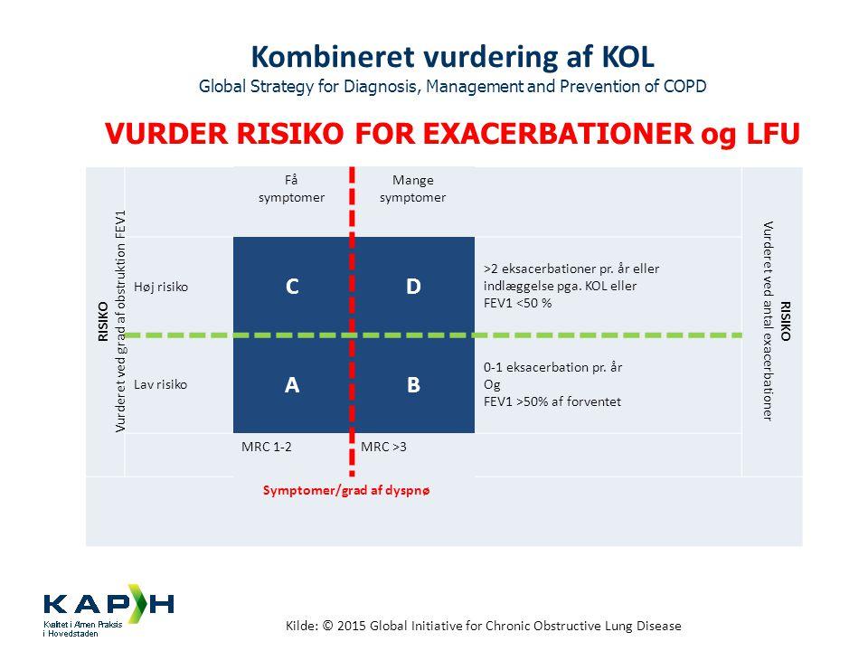 Kombineret vurdering af KOL Global Strategy for Diagnosis, Management and Prevention of COPD VURDER RISIKO FOR EXACERBATIONER og LFU