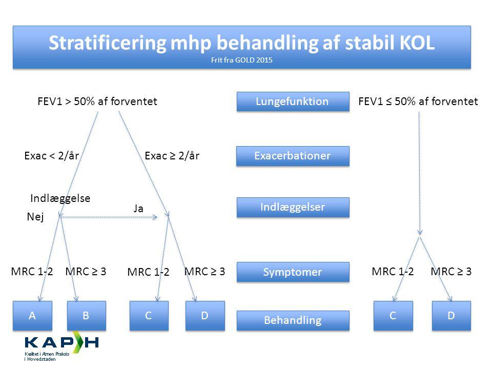 Stratificering mhp behandling af stabil KOL