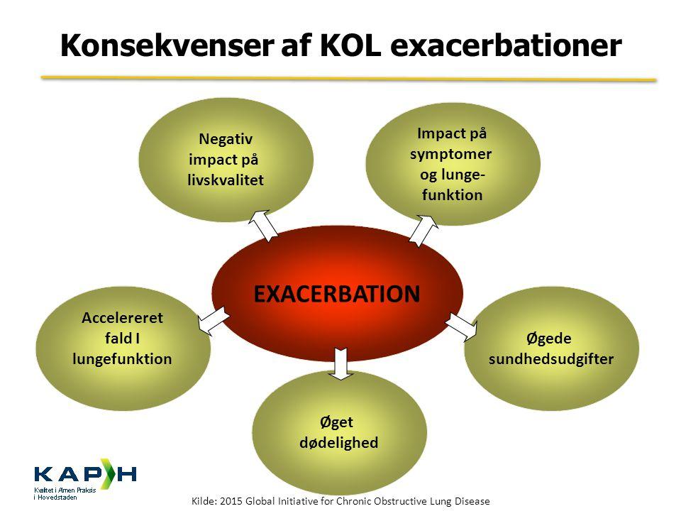 Konsekvenser af KOL exacerbationer