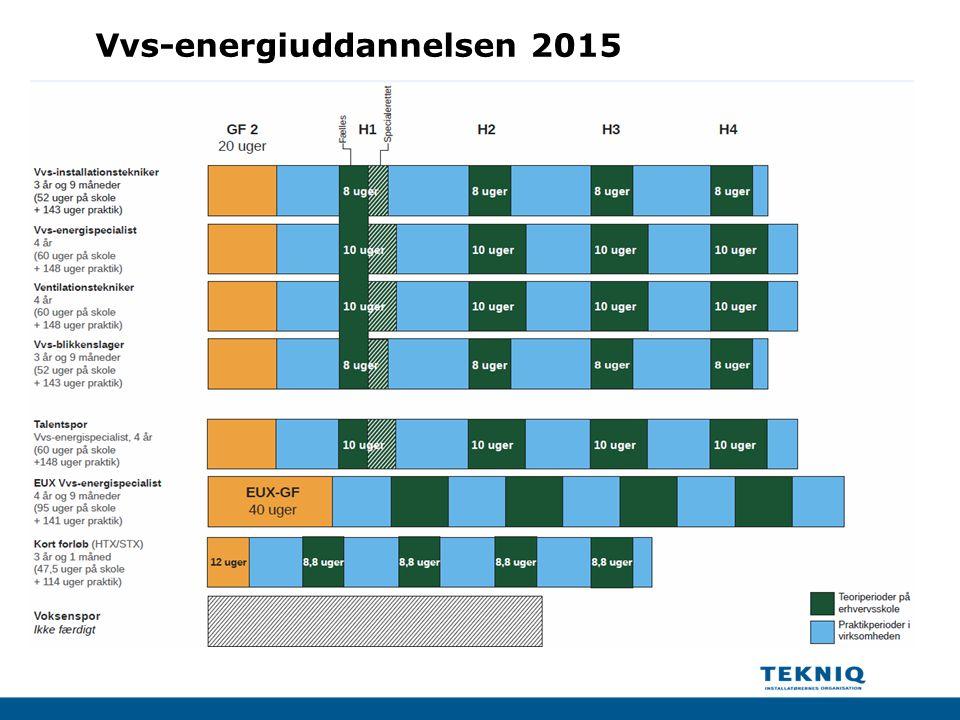 Vvs-energiuddannelsen 2015