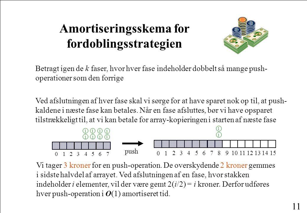 Amortiseringsskema for fordoblingsstrategien