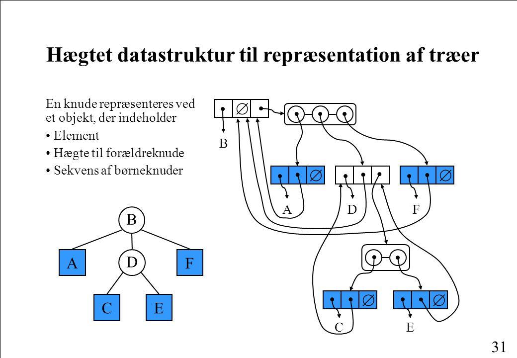 Hægtet datastruktur til repræsentation af træer