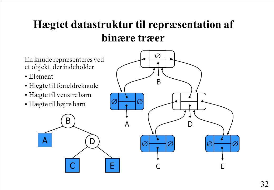 Hægtet datastruktur til repræsentation af binære træer