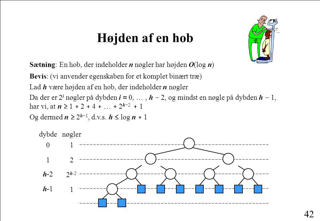 Højden af en hob Sætning: En hob, der indeholder n nøgler har højden O(log n) Bevis: (vi anvender egenskaben for et komplet binært træ)