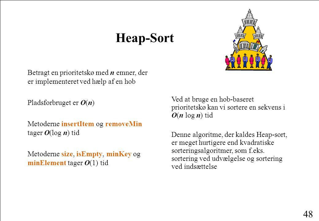 Heap-Sort Betragt en prioritetskø med n emner, der er implementeret ved hælp af en hob. Pladsforbruget er O(n)