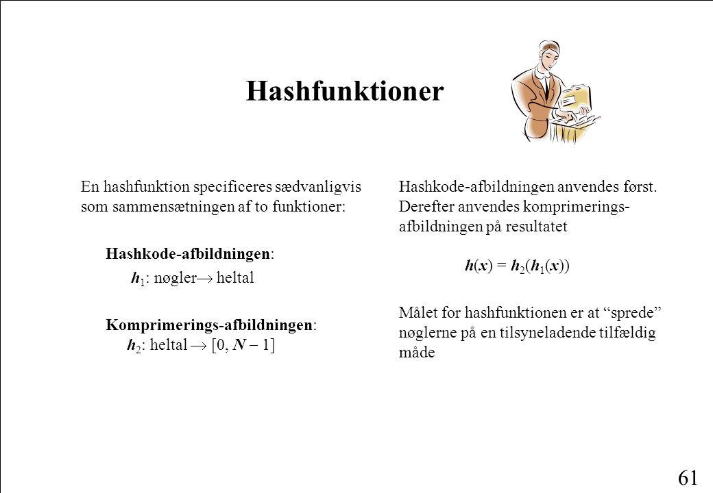 Hashfunktioner En hashfunktion specificeres sædvanligvis som sammensætningen af to funktioner: Hashkode-afbildningen: