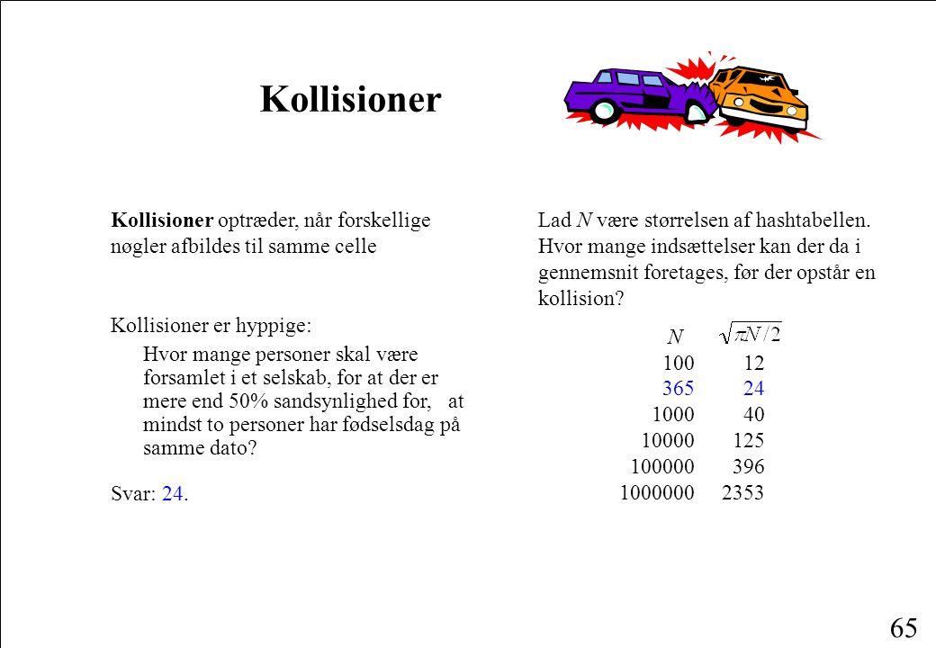 Kollisioner Kollisioner optræder, når forskellige nøgler afbildes til samme celle.