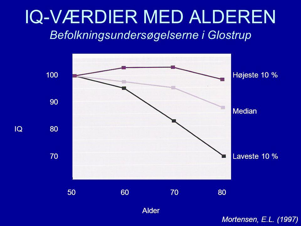 IQ-VÆRDIER MED ALDEREN Befolkningsundersøgelserne i Glostrup
