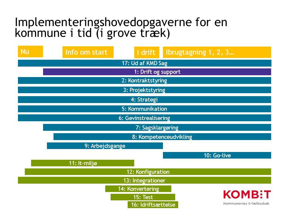 Implementeringshovedopgaverne for en kommune i tid (i grove træk)