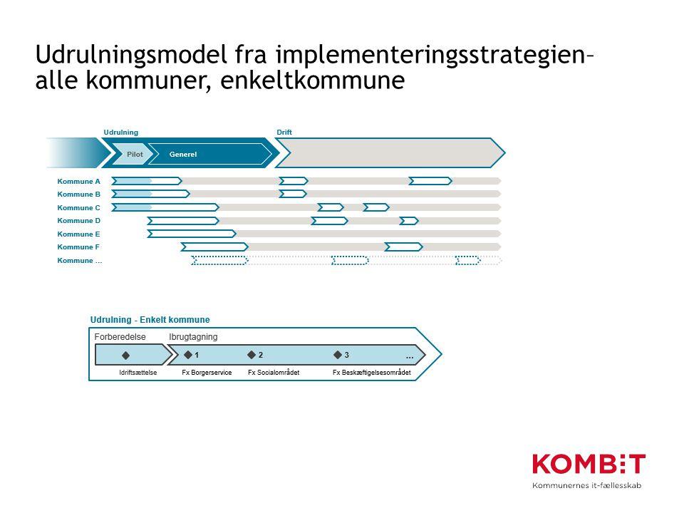 Udrulningsmodel fra implementeringsstrategien– alle kommuner, enkeltkommune