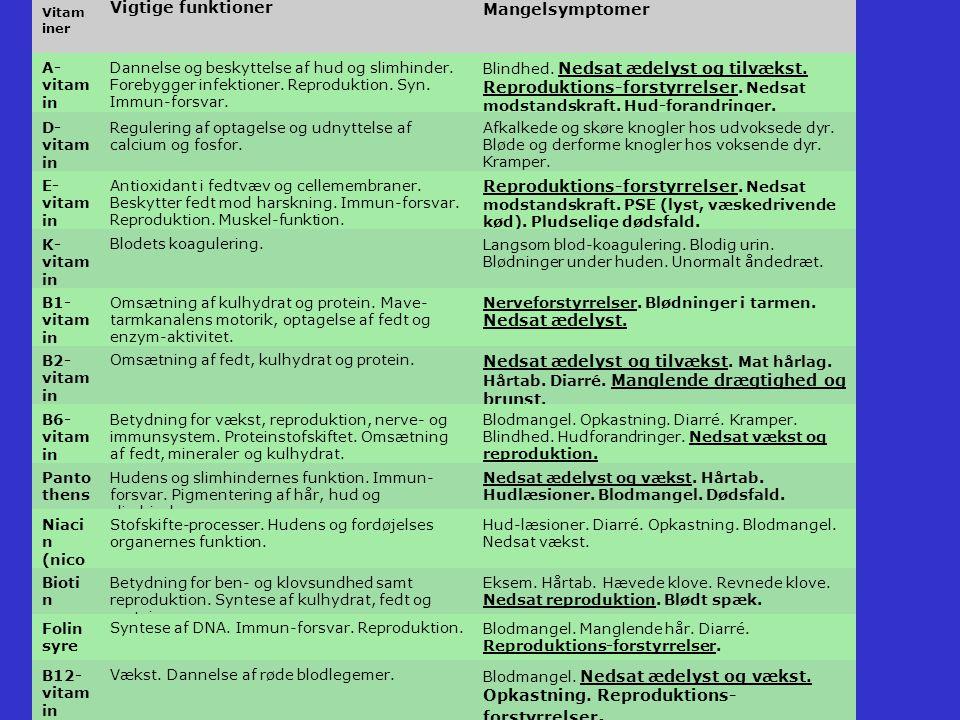 Vigtige funktioner Mangelsymptomer