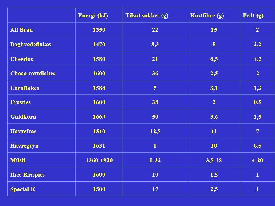 Energi (kJ) Tilsat sukker (g) Kostfibre (g) Fedt (g) All Bran. 1350. 22. 15. 2. Boghvedeflakes.