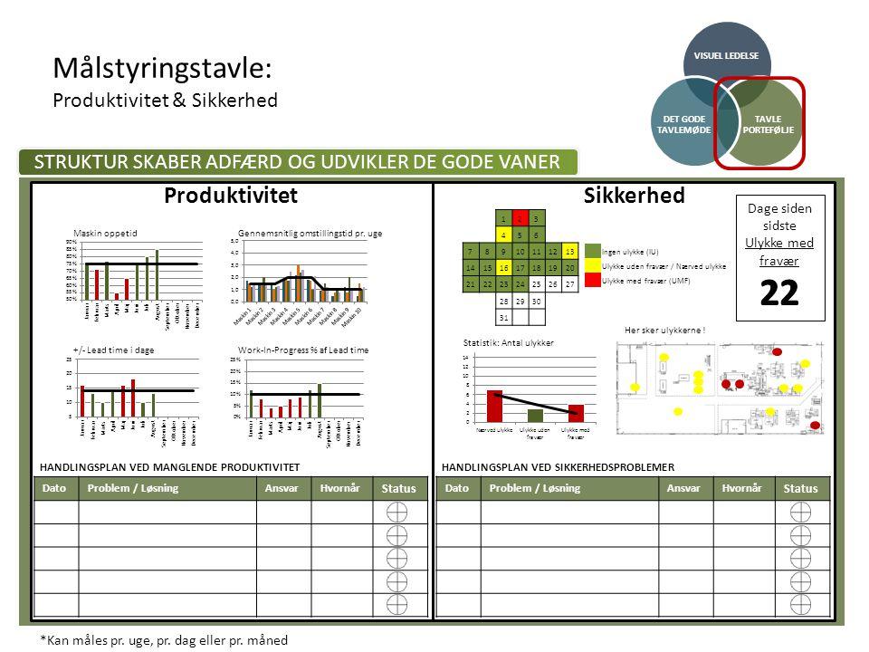 Målstyringstavle: Produktivitet & Sikkerhed