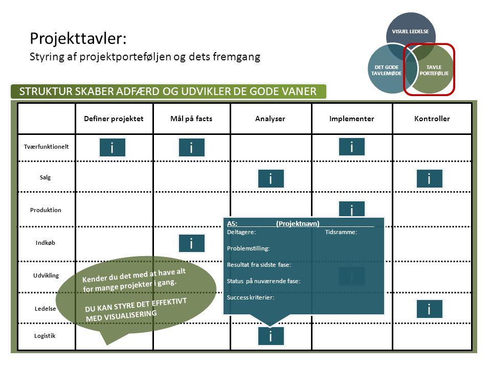 Projekttavler: Styring af projektporteføljen og dets fremgang