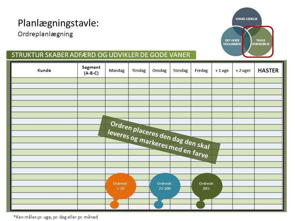 Planlægningstavle: Ordreplanlægning
