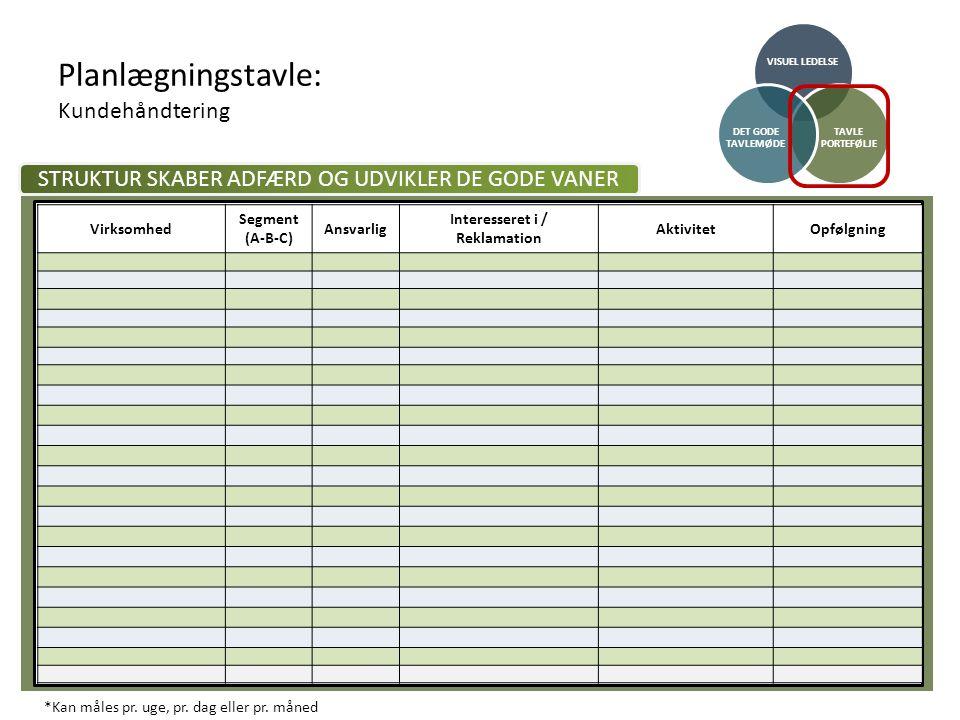 Planlægningstavle: Kundehåndtering