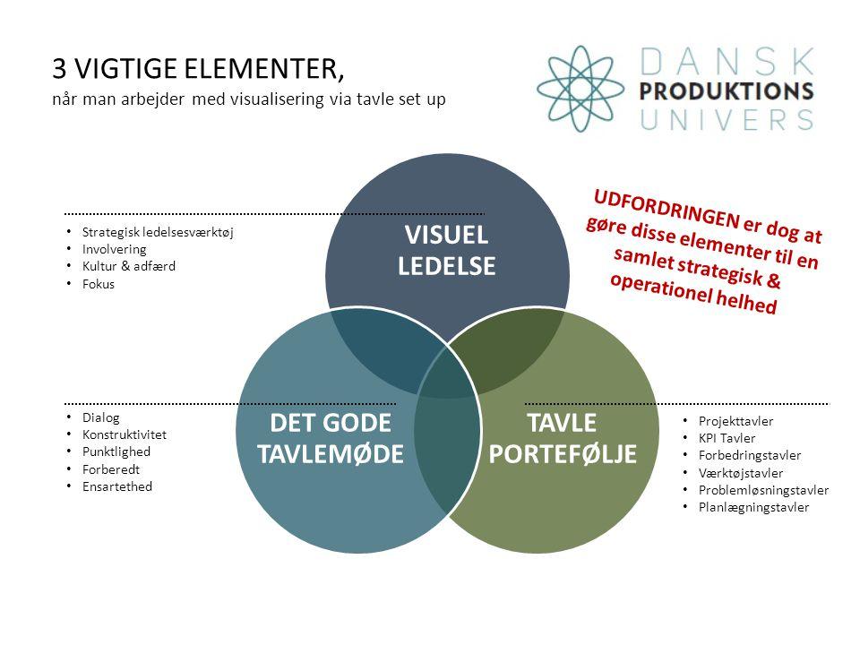 3 VIGTIGE ELEMENTER, når man arbejder med visualisering via tavle set up