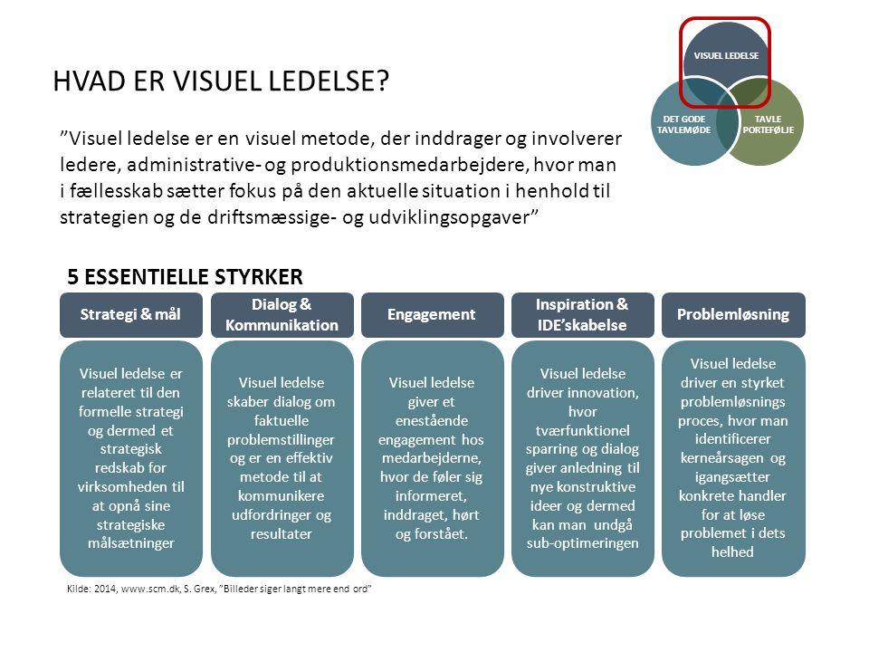 Dialog & Kommunikation Inspiration & IDE'skabelse