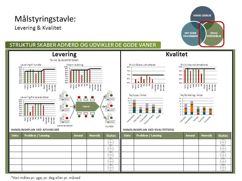 Målstyringstavle: Levering & Kvalitet