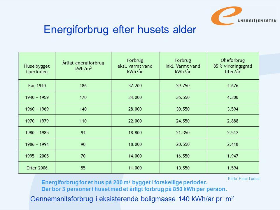 Energiforbrug efter husets alder