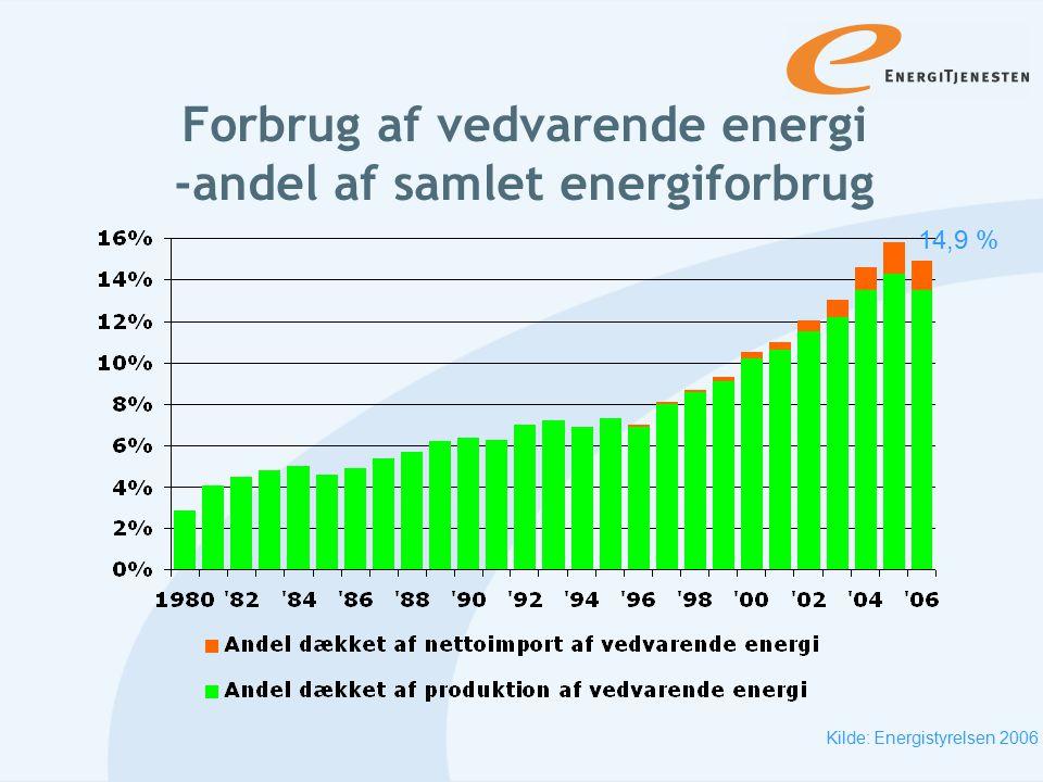 Forbrug af vedvarende energi -andel af samlet energiforbrug