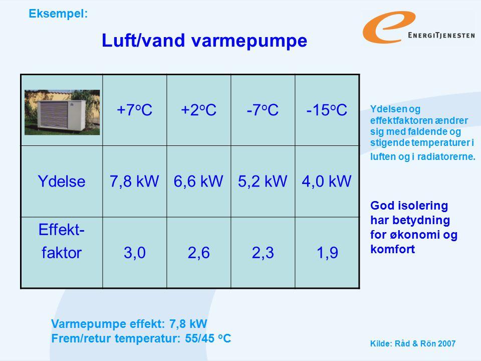 Luft/vand varmepumpe +7oC +2oC -7oC -15oC Ydelse 7,8 kW 6,6 kW 5,2 kW