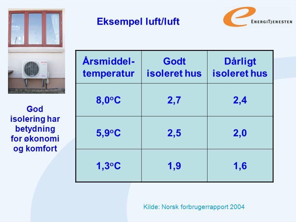 Årsmiddel-temperatur Godt isoleret hus Dårligt isoleret hus