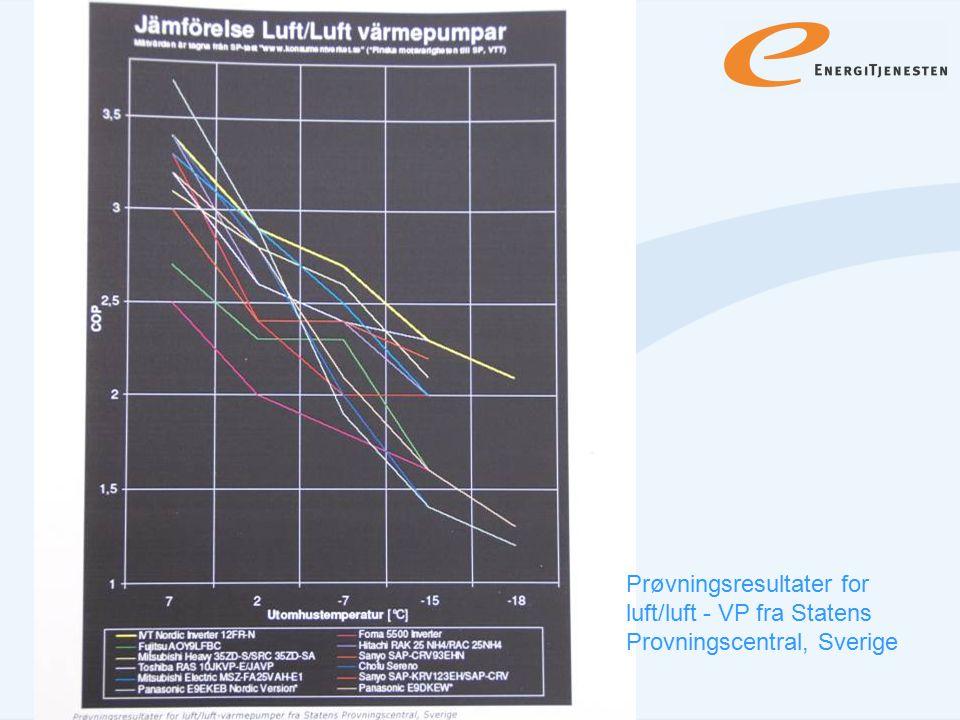 Prøvningsresultater for luft/luft - VP fra Statens Provningscentral, Sverige