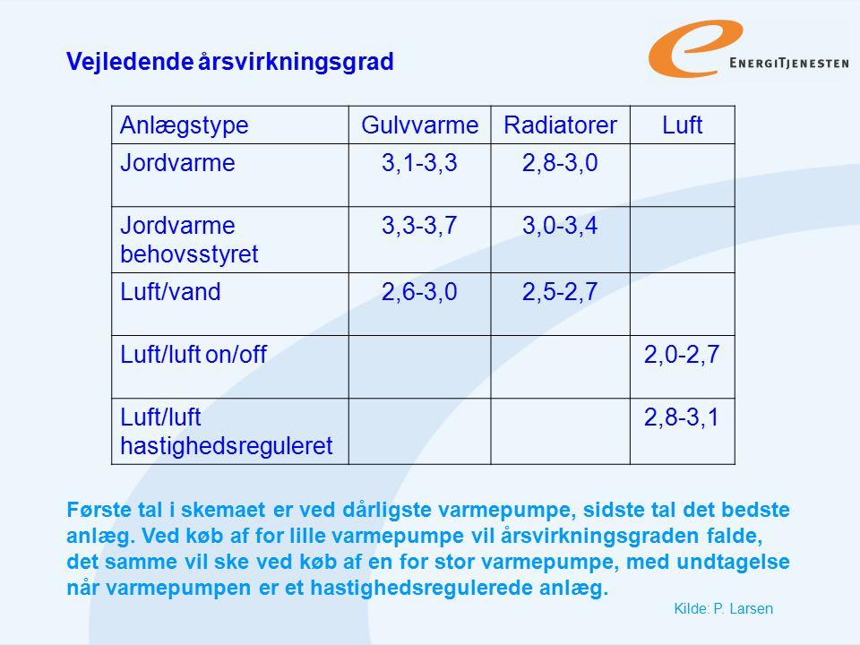Vejledende årsvirkningsgrad Anlægstype Gulvvarme Radiatorer Luft