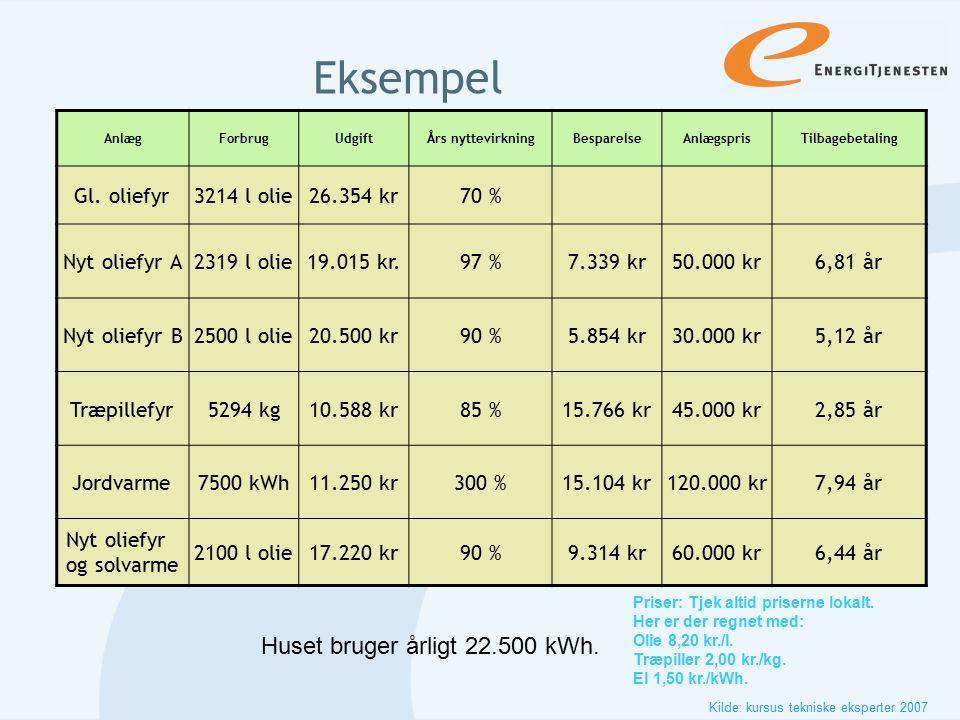 Eksempel Huset bruger årligt 22.500 kWh. Gl. oliefyr 3214 l olie