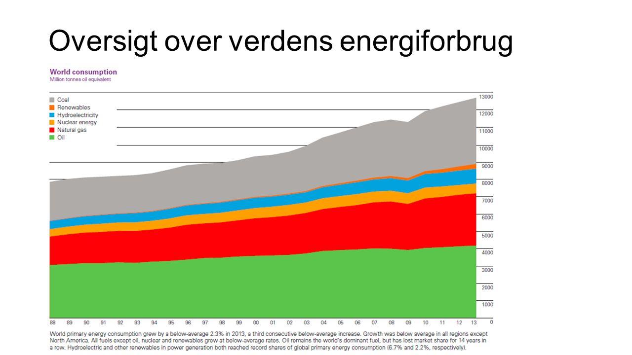 Oversigt over verdens energiforbrug