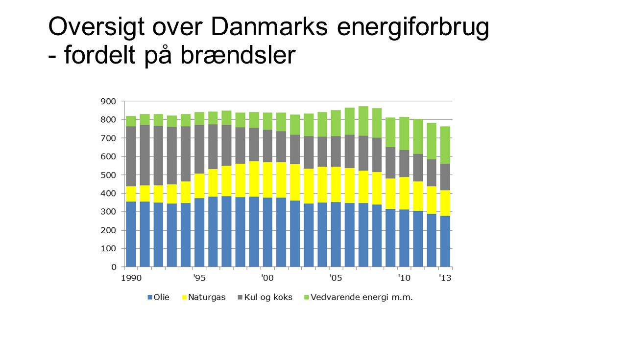 Oversigt over Danmarks energiforbrug - fordelt på brændsler