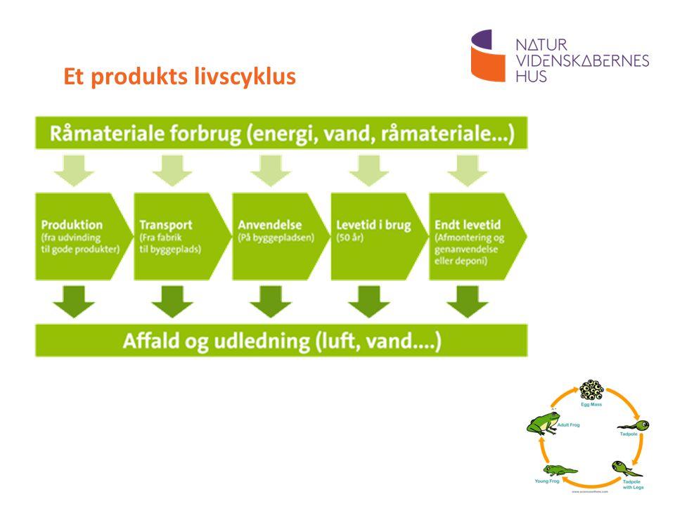 Et produkts livscyklus