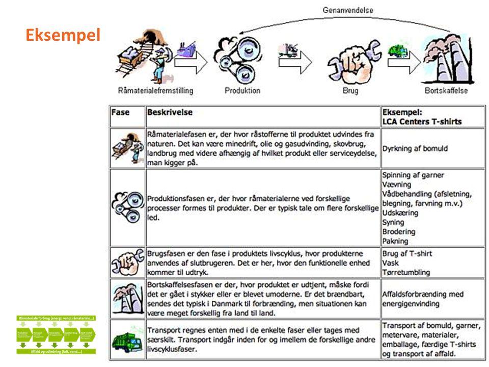 Eksempel 5 min. Livscyklusanalyse er en anden måde at beskrive produktionskæder fra fødsel til død (eller genbrug)
