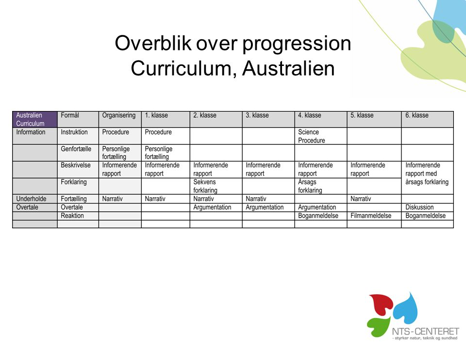 Overblik over progression Curriculum, Australien