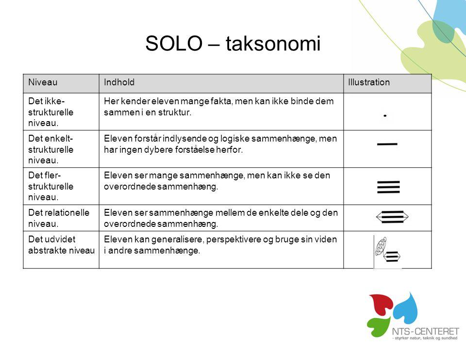 SOLO – taksonomi Niveau Indhold Illustration